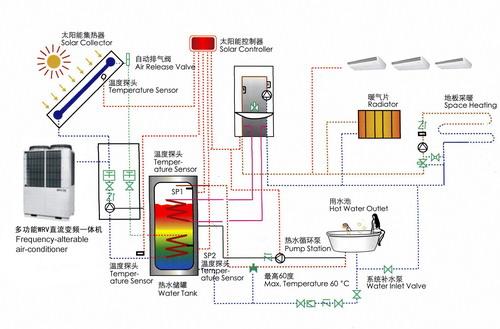 系统原理及特点     1) 系统原理     本系统配备开利富尔达地源热泵