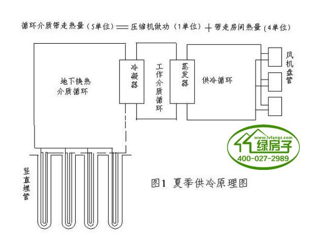 地源热泵工作原理是:冬季,热泵机组从地源(浅层水体或岩土体)中吸收热量,向建筑物供暖;夏季,热泵机组从室内吸收热量并转移释放到地源中,实现建筑物空调制冷。根据地热交换系统形式的不同,地源热泵系统分为地下水地源热泵系统和地表水地源热泵系统和地埋管地源热泵系统。    地源热泵的原理图   地源热泵系统在制热状态下,地源热泵机组内的压缩机对冷媒做功,并通过四通阀将冷媒流动方向换向。由室外地能换热系统吸收地下水或土壤里的热量,通过水源热泵机组系统内冷媒的蒸发,将水路循环中的热量吸收至冷媒中,在冷媒循环的同时